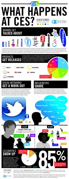 What happens at CES? nmincite infographic. 2012.