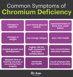 Low chromium symptoms - Dr. Axe http://www.draxe.com #health #holistic #natural