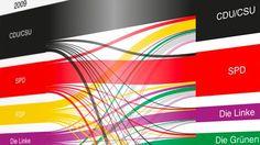 Bundestagswahl 2013: Die Wählerwanderung im Überblick