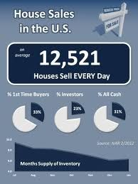 And they say homes aren't selling?  Not true where I live!