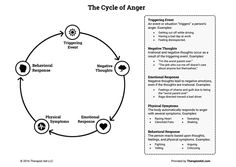 The Cycle of Anger