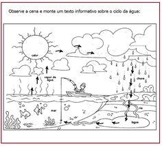 Ciclo da água | Sala de Aula – Profª Rérida Science Experiments Kids, Science For Kids, Nature Activities, Activities For Kids, Water Cycle Project, Kindergarten, Tracing Worksheets, Preschool Education, Pre School