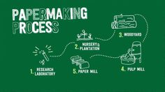 How Paper is Made - in the World's Biggest Paper Plant - Vimeo