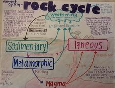 Free printable the rock cycle diagram fill in blank science the rock cycle ccuart Images