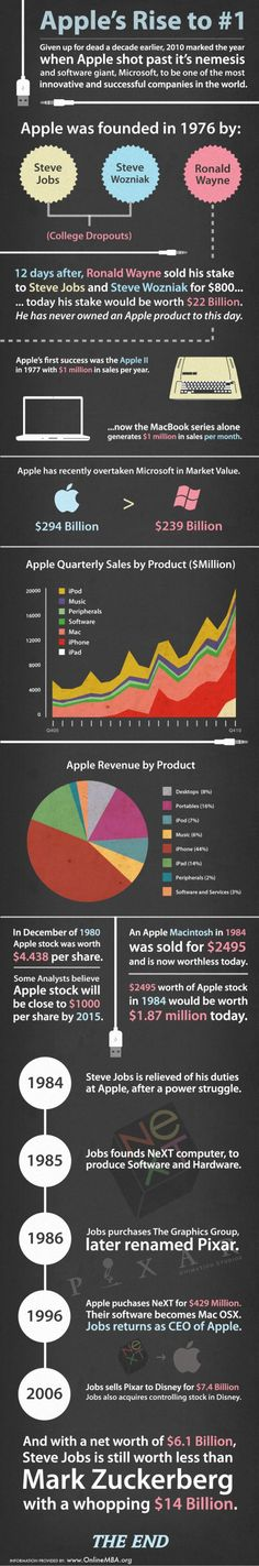 Apple's Rise To Number 1