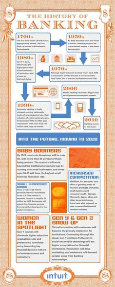 Infographic about The History of Banking.