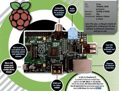 Programming is as easy as Pi: Is the Raspberry Pi really the future?