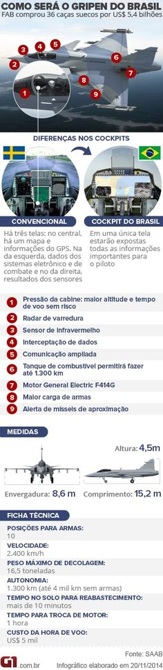 Gripen do Brasil arte VALE ESTE 300 PX (Foto: Arte G1) - A Aeronáutica Brasileira é responsável pela defesa do país em operações eminentemente aéreas, e, no interno, pela garantia da lei, da ordem constitucionais.  Para ver mais fotos sobre esse mesmo assunto aperte/click no meu nome:@DeyvidBarbosa (DK) e procure a pasta Aeronáutica Brasileira. #AeronáuticaBrasileira #ForçasArmadasDoBrasil