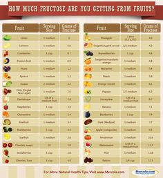 How much fructose are you getting from fruits? Dr Joseph Mercola