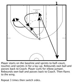 This is a great drill that incorporates shooting and conditioning while getting a lot of shots up on different areas of the court. Player must go at least 6 for 9 or start over. Keep bouncin… Basketball Games Online, Basketball Is Life, Basketball Workouts, Basketball Skills, Basketball Coach, Basketball Uniforms, Girls Basketball, Basketball Hoop, Basketball Conditioning