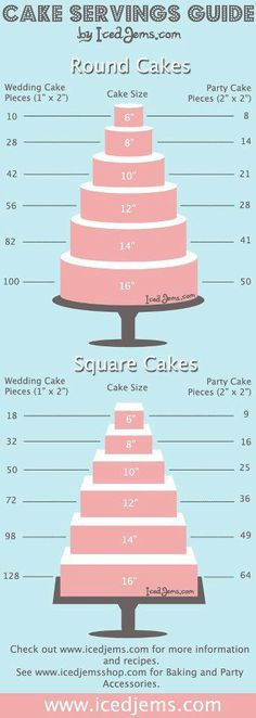 serving size for cake