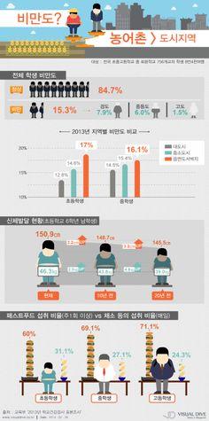 [인포그래픽] 교육부, 농어촌 학생 비만도 도시지역보다 높아 #student / #Infographic ⓒ 비주얼다이브 무단 복사·전재·재배포 금지
