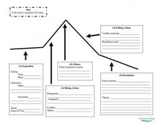 Blank plot line diagram teaching exposition through fairy tales example of a way to organise your plot ccuart Image collections
