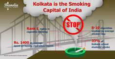 Citizens from the City of Joy are literally going up in smoke.  With 49% puffing on a cigarette stick, Kolkata beats the national average of 43% hands down. Amongst the metros, it is much ahead of the second-ranked Mumbai, by a factor of 3-4 cigarettes/smoker/ day. Weekly spends on cigarettes averaged at Rs. 348 in Kolkata.