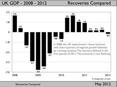 In fact it has been a good recovery wasted. Check out the Saturday Economist for more information. http://www.johnashcroft.co.uk/category/economics/