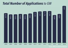 George Washington University: Officials credit historic application increase to test-optional policy - The GW Hatchet
