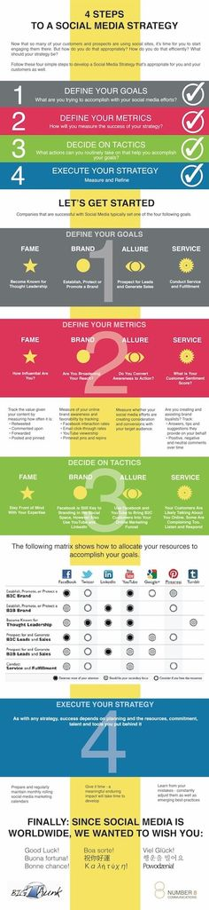 4 steps for a social media strategy #SocialMedia #Infographic