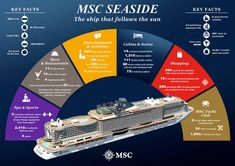 The MSC Seaside will make her much anticipated debut next month and promises to change the rule book of ship design. See what's onboard here. Cruise Tips, Cruise Travel, Eastern Caribbean Cruises, Msc Cruises, Ocean Cruise, Senior Trip, Princess Cruises, Eurotrip, Dream Vacations