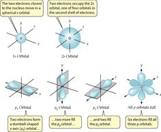 Electrons are distributed in shells consisting of orbitals