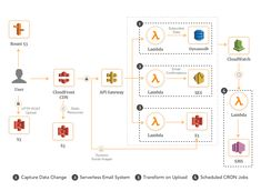 10 AWS Lambda Use Cases to Start Your Serverless Journey Aws Serverless, Example Of Website, Aws Lambda, Multi Factor Authentication, Pre And Post, Use Case, Journey, Messages, Text Posts