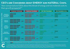 Zijn CEO's bezorgd om de kost van energie en materialen