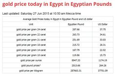 Gold Price Today In Egypt Egyptian Pounds Last Updated Saay 27 Jun 2017 At