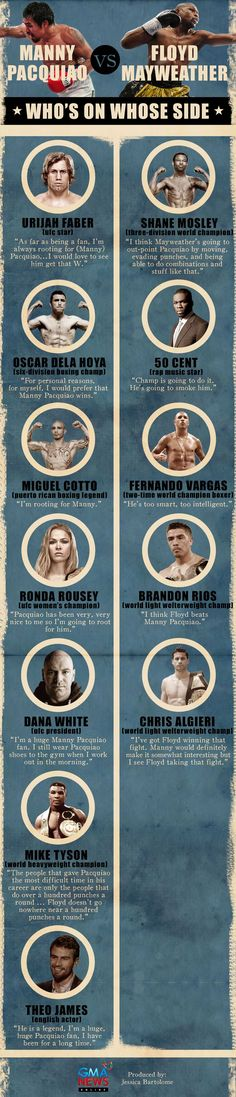 INFOGRAPHIC: Who's on Team Pacquiao, Who's on Team Mayweather | Sports | GMA News Online