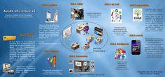 Innovando la Educación: Aulas del siglo XXI (via @juandoming)
