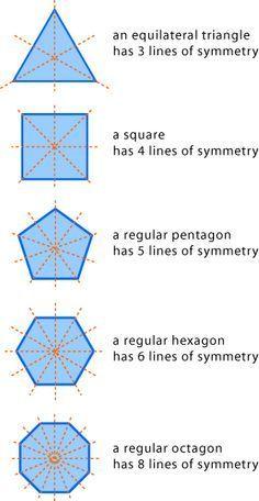 Matematica Espiritu Y Arte Ejes De Simetria De Poligonos Regulares Blog De Matematicas Poligono Regular Fisica Matematica
