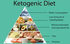 Benefits of Exogenous Ketones