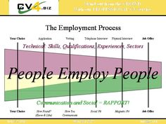 The Employment Process diagram. Uses the full 5Steps plus the Recruitment Process