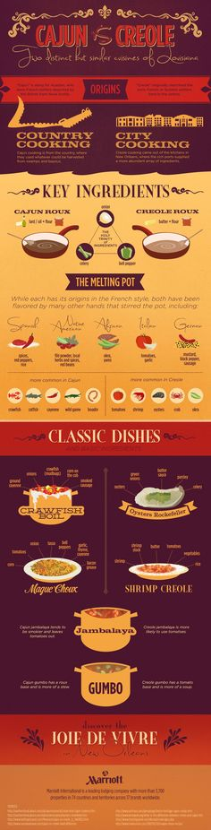 Some people may not be fond of this but I find some truth in it! Louisiana Cooking: Cajun vs. Creole?