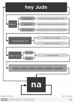 The Beatles found the perfect formula :)