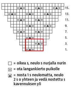 Hartiahuivi liukuvärillä kauniin kolmion mallisena - Kotiliesi.fi Periodic Table, Periodic Table Chart, Periotic Table
