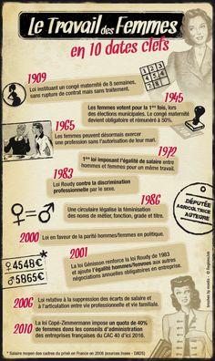 le travail des femmes en France en 10 dates clefs Lire: http://lille.cybertaria.org/article24.html?lang=fr  http://culturefrancaise.over-blog.com/article-un-site-qui-parle-de-la-situation-des-femmes-fle-b1-b2-118082532.html