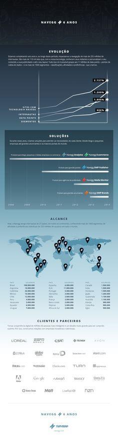 A Navegg completou 6 anos e, ao longo deste tempo, impactou a navegação de mais de 255 milhões de usuários, alcançou todos os continentes e conquistou diversas parcerias. Conheça um pouco mais da nossa trajetória em: navegg.com/blog/6-anos-de-navegg/ #Navegg6anos #aniversárioNavegg