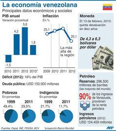 Infografía económica es una infografia de apoyo,  nos brinda datos exactos y porcentajes sobre la pobreza, el valor de la moneda, etc.