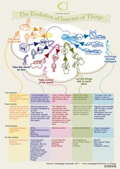 The Evolution of Internet of Things
