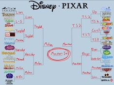 pixar movies Now, lets unpack all of this, starting with the Disney side. I Am Pretty Chill, But This Disney/Pixar Movie Bracket Is Testing Me Pixar Quotes, Disney Quotes, Disney Facts, Disney Pixar Movies, Disney And Dreamworks, Disney Disney, Disney Stuff, Dreamworks Movies List, Funny Disney