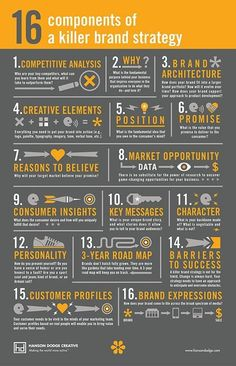 16 Components of a Killer Brand Strategy [Infographic] 16 Components o . - 16 Components of a Killer Brand Strategy [Infographic] 16 Components of a Killer Brand St - Digital Marketing Strategy, Inbound Marketing, Affiliate Marketing, Marketing Tools, Business Marketing, Content Marketing, Online Marketing, Social Media Marketing, Marketing Strategies
