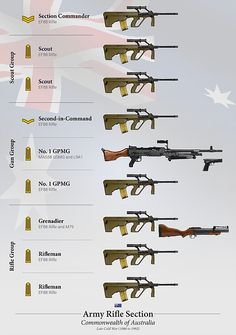 Army Cavalry Assault Gun Troop organization and equipment during the latter half of WWII. Military Ranks, Military Weapons, Weapons Guns, Military Vehicles, Tactical Rifles, Firearms, Henry Rifles, Military Drawings, Army Wallpaper