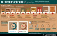 Infographic: The Picture of Health -GOOD
