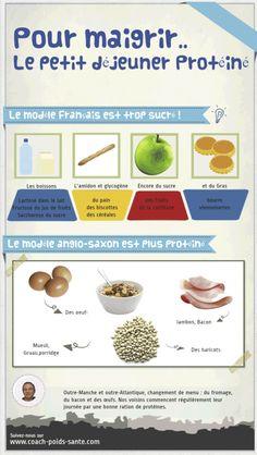 maigrir vite avec un petit déjeuner protéiné Nutrition, Health And Beauty, Diet, Healthy, Squat, Bingo, Cheers, Fitness, Muffins