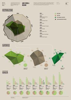 Aree verdi a Milano - Density Design Diagram Design, Chart Design, Information Visualization, Data Visualization, Radar Chart, Planning School, Game Design, 2d Design, Design Trends