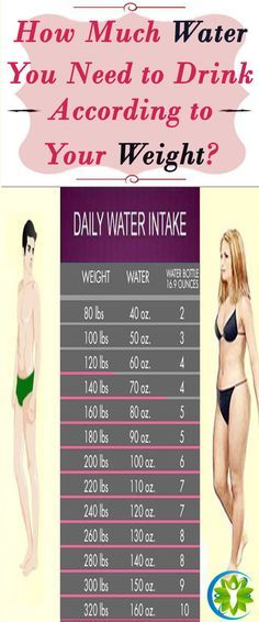 Water Chart: Calculate How Much Water You Should Drink According To Your Weight