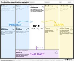 From Data to AI with the Machine Learning Canvas (Part I)