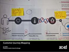Slides on Customer Journey Mapping - AC4D Design Library
