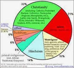 Profecías y  sus Profetas: Religiones e ignorancia - por Alberto Pringles