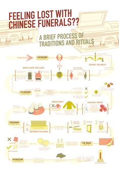 Brief Process of Chinese Funeral Traditions and Rituals