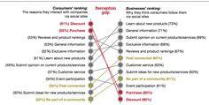 Le fossé entre la perception des consommateurs et celle des marques concernant la communication sur les médias sociaux des entreprises #social #networks #business